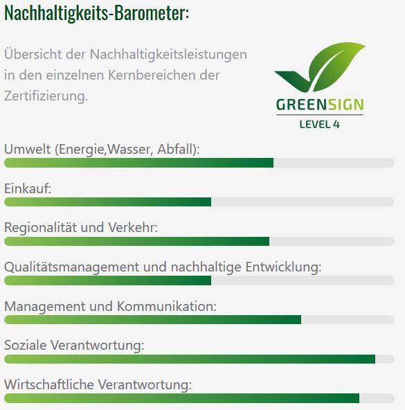Green Sign Katalog